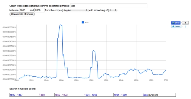 Google NGram Results for 'Jass'