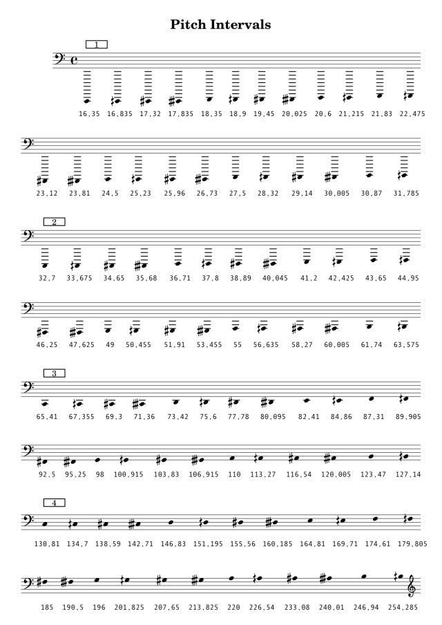 Musical Pitch Notation
