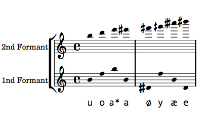 Vowels represented as musical notes