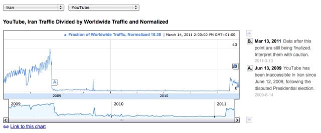 In Iran Youtube has been blocked since june 13, 2009