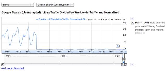 The internet is still down in Libya