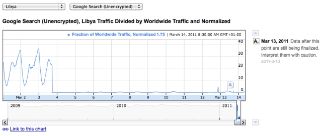Libya March 14 2011, still no Internet