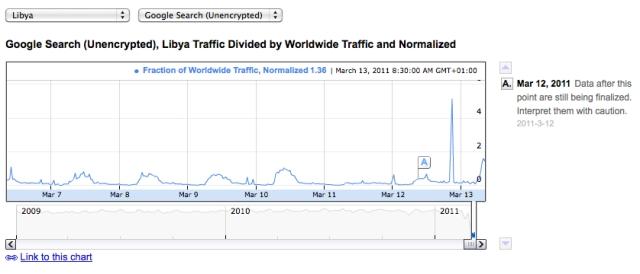 Libya March 13, the internet appears still cut off.