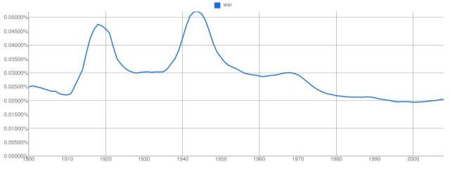 war Google NGram Results