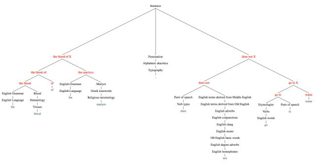 wiki parse tree